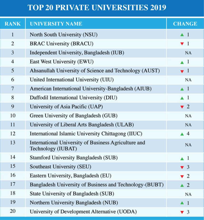 Top Private Universities in Bangladesh