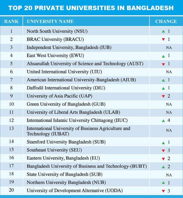 Private University Ranking Bangladesh