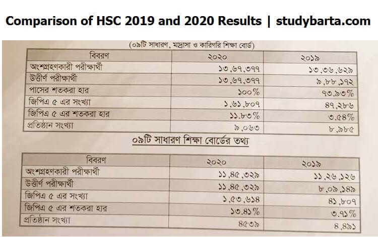HSC, Equivalent Results 2020 | How to get HSC Result